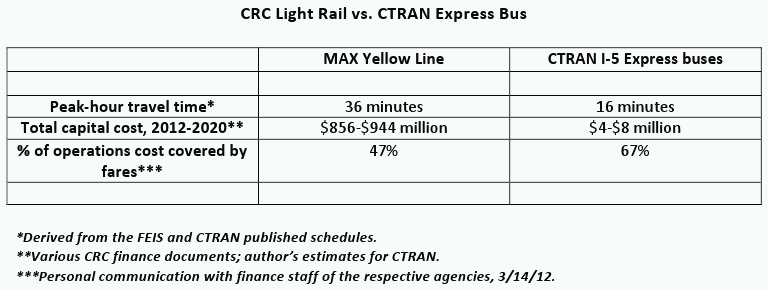 Light rail vs. bus